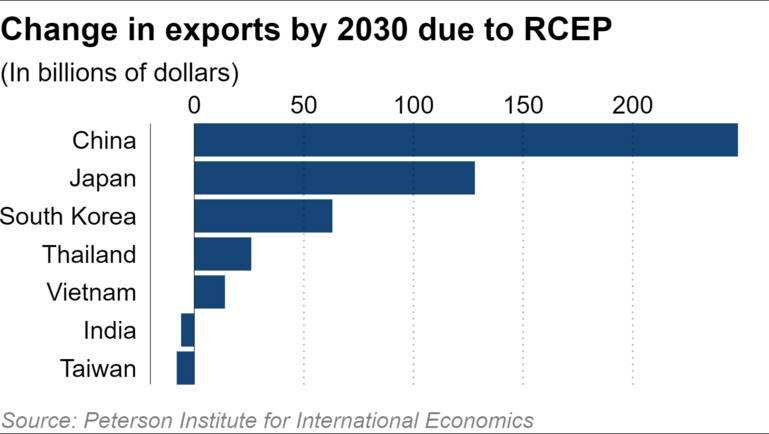 Kinh tế thế giới ngày càng phụ thuộc vào Trung Quốc - Ảnh 5.