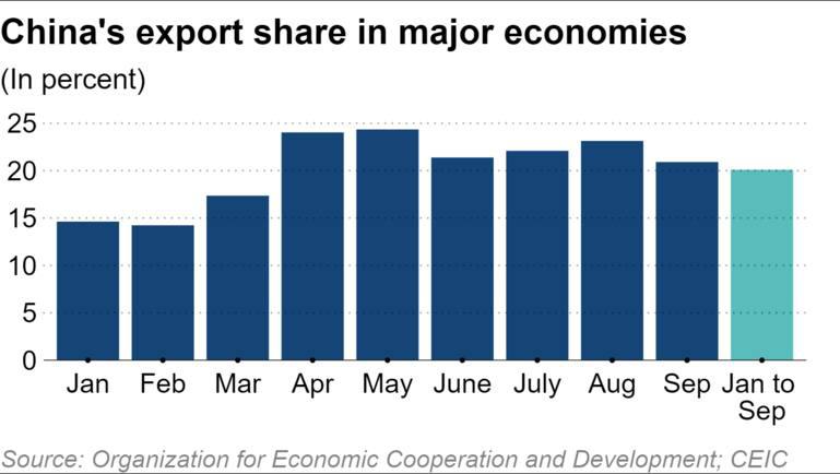 Kinh tế thế giới ngày càng phụ thuộc vào Trung Quốc - Ảnh 4.