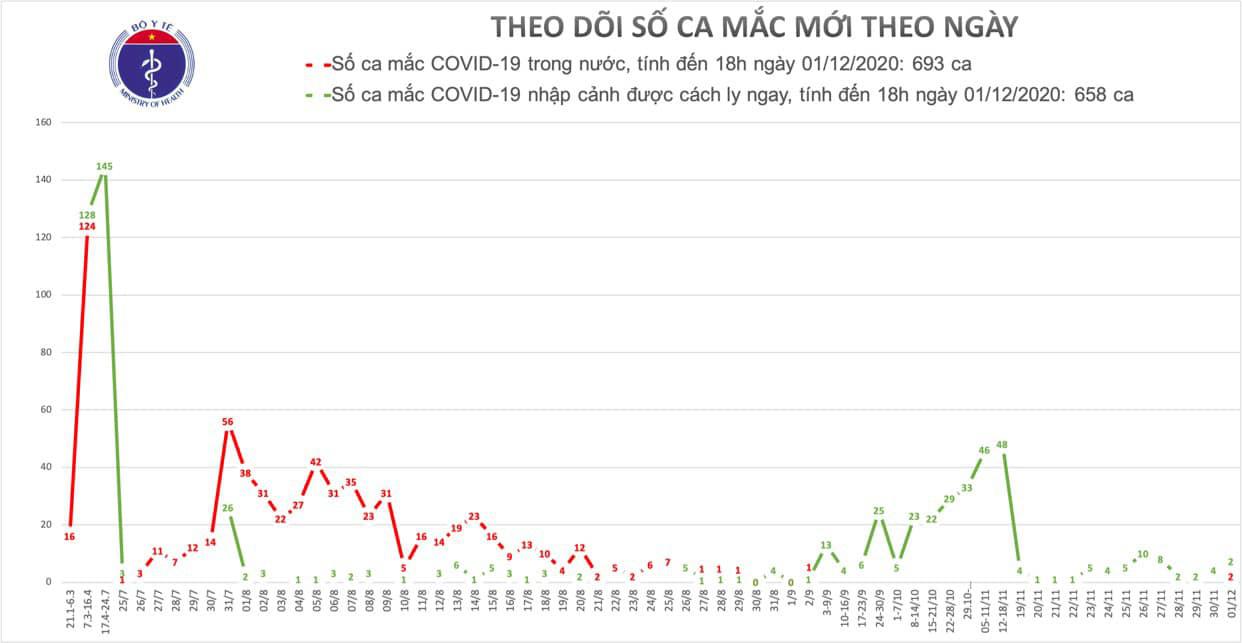 Ghi nhận 2 ca Covid-19 lây nhiễm từ bệnh nhân 1347, trong đó có 1 bé trai 1 tuổi - Ảnh 2.