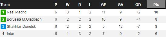 Inter Milan bị loại tức tưởi, HLV Conte  mắng té tát phóng viên - Ảnh 3.