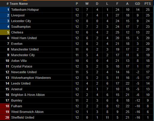 Tottenham bị cầm hòa, HLV Mourinho ra sức bảo vệ tội đồ Lloris - Ảnh 4.