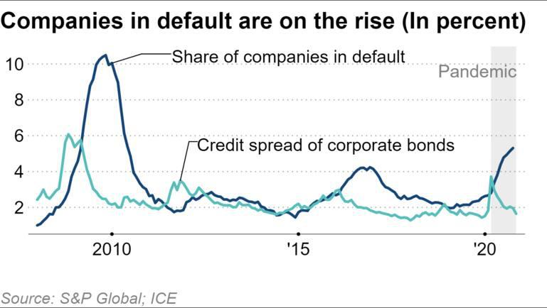 """""""LVMH của Trung Quốc"""" vỡ nợ 1 tỷ USD và làn sóng vỡ nợ trái phiếu toàn cầu - Ảnh 3."""