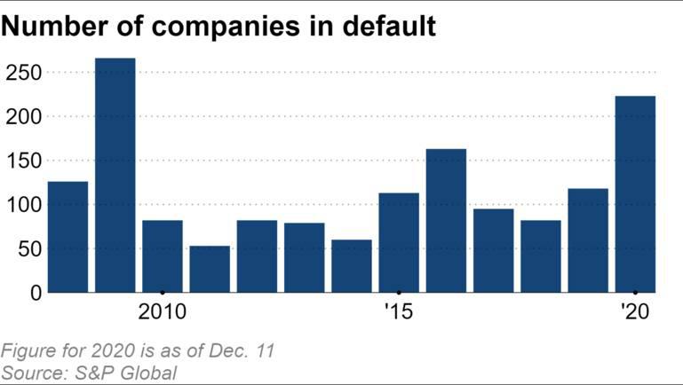 """""""LVMH của Trung Quốc"""" vỡ nợ 1 tỷ USD và làn sóng vỡ nợ trái phiếu toàn cầu - Ảnh 4."""