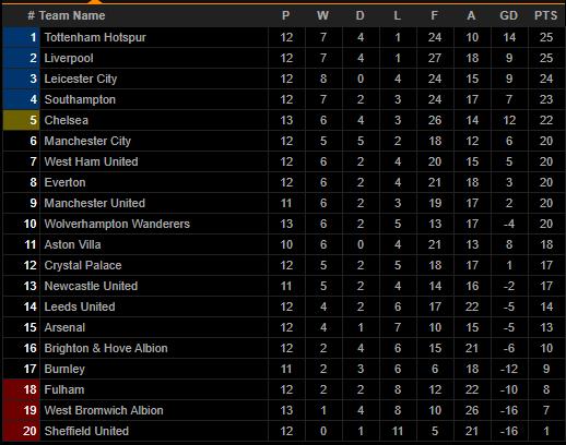 Chelsea thua ngược Wolves, HLV Lampard trút giận lên đầu các học trò - Ảnh 3.