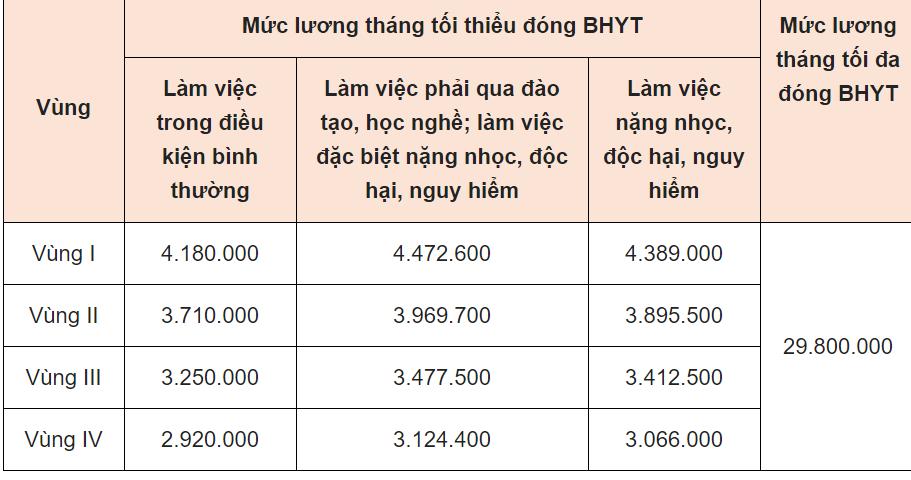 4 vấn đề người lao động cần biết khi đóng BHYT ở doanh nghiệp - Ảnh 3.