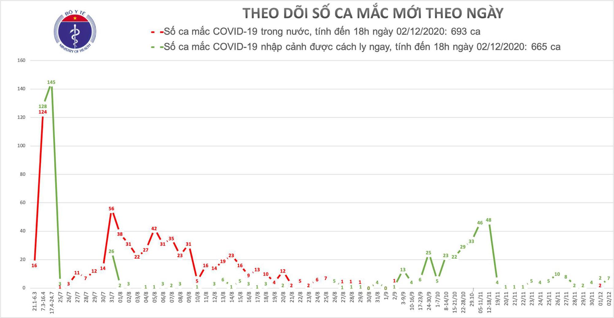 Thêm 7 ca Covid-19 là người nhập cảnh, TP HCM chưa phát hiện ca mắc mới - Ảnh 3.