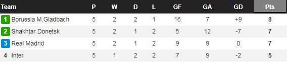 """Real thua sốc Shakhtar, HLV Zidane tuyến bố 1 điều """"xanh rờn"""" - Ảnh 2."""