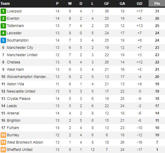 Man City trở lại mạch thắng, Guardiola vẫn không hài lòng một điều - Ảnh 3.