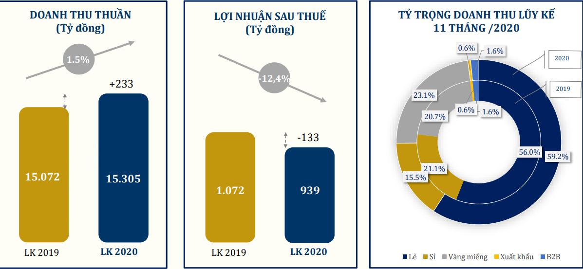 11 tháng PNJ báo lãi hơn 900 tỷ đồng, vượt 12,7% kế hoạch năm 2020 - Ảnh 1.