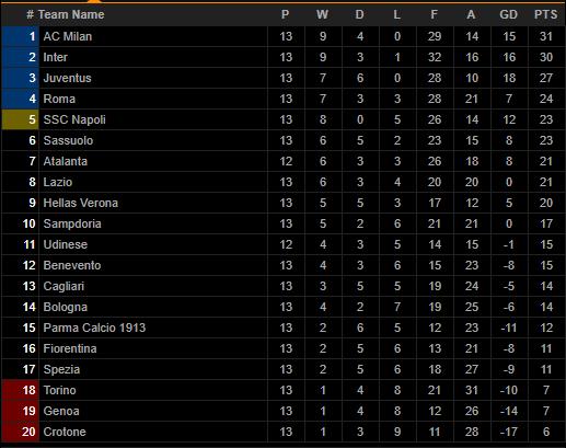 Sao trẻ AC Milan lập kỷ lục ghi bàn nhanh nhất lịch sử Serie A - Ảnh 2.