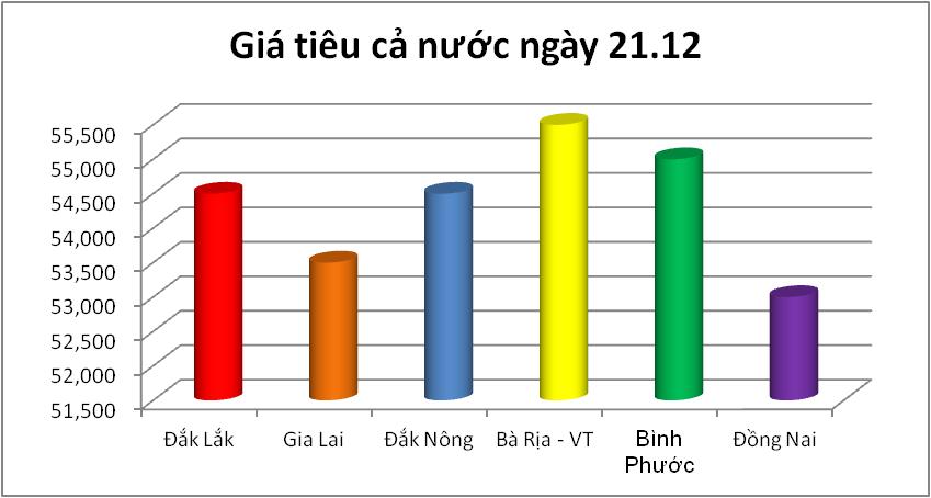 Giá nông sản hôm nay: Giá tiêu giảm sâu, giá lợn hơi Hà Nội vẫn ở mức cao nhất cả nước - Ảnh 4.