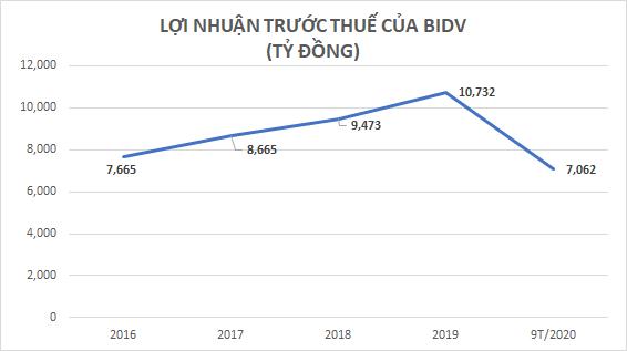 """Đón Tết 2021: Hơn 2.600 tỷ tiền mặt từ BIDV sắp """"đổ về"""" Ngân hàng Nhà nước - Ảnh 3."""