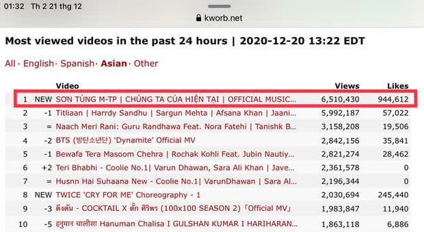 """Vì sao """"Chúng ta của hiện tại"""" của Sơn Tùng MTP leo top trending YouTube và số 1 Châu Á sau vài giờ? - Ảnh 5."""
