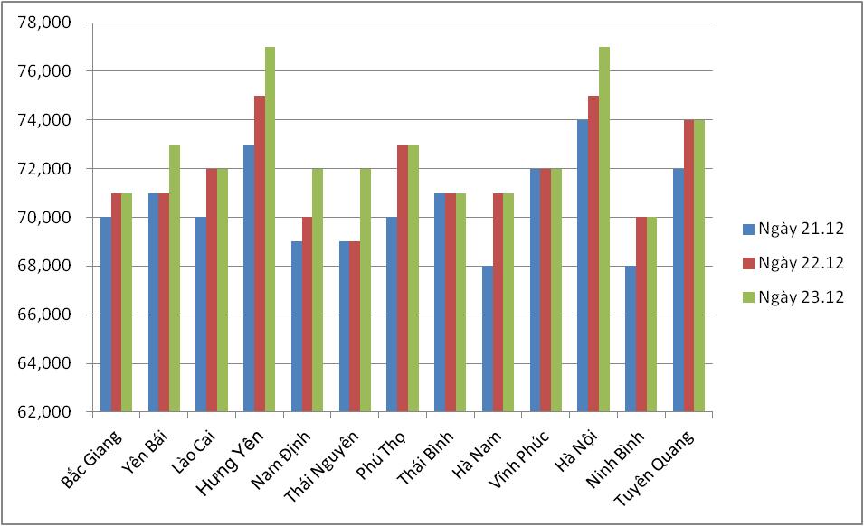 Giá nông sản hôm nay (23/12): Giá tiêu tiếp tục đi xuống, người dân lỗ với giá cà phê hiện tại - Ảnh 1.