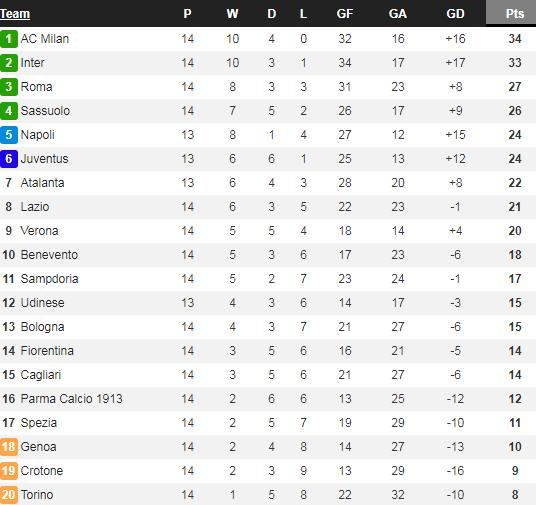 AC Milan đả bại Lazio, HLV Pioli thừa nhận vẫn nhớ Ibrahimovic - Ảnh 3.