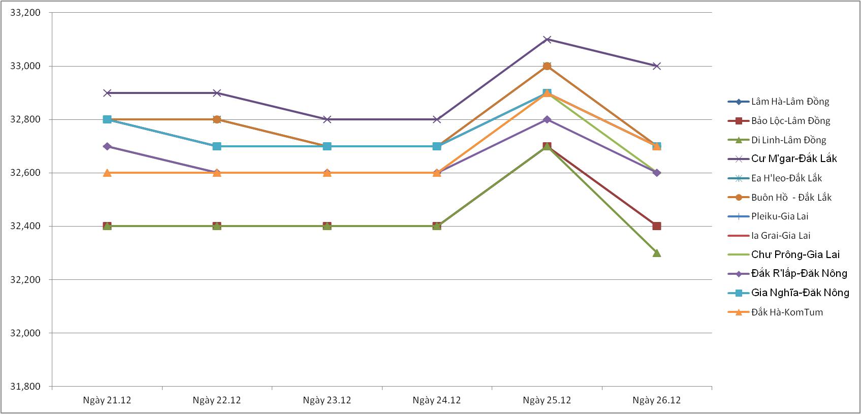 Giá nông sản hôm nay (27/12): Kết thúc một tuần lợn hơi bật tăng ở nhiều địa phương, giá tiêu giảm mạnh - Ảnh 1.