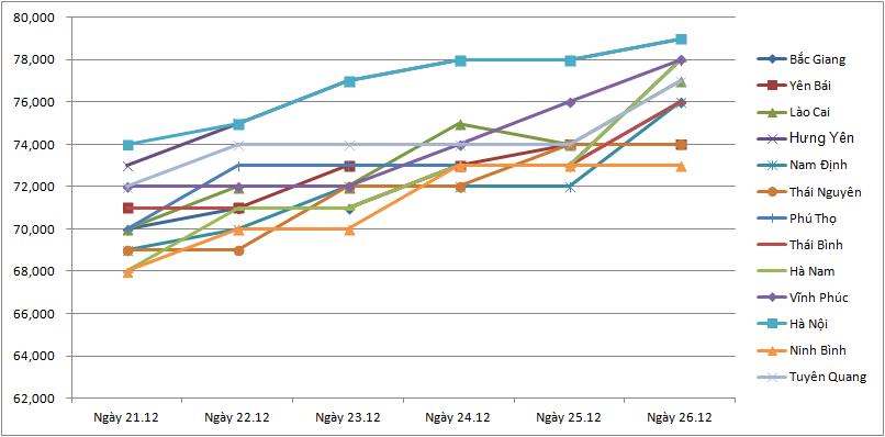 Giá nông sản hôm nay (27/12): Kết thúc một tuần lợn hơi bật tăng ở nhiều địa phương, giá tiêu giảm mạnh - Ảnh 4.
