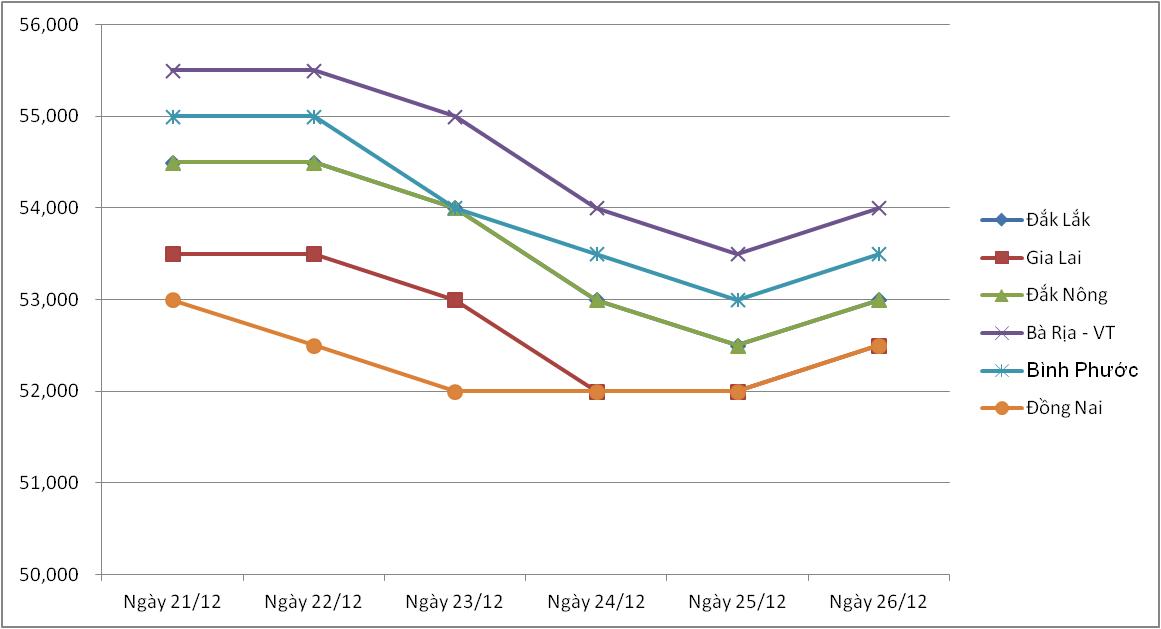 Giá nông sản hôm nay (27/12): Kết thúc một tuần lợn hơi bật tăng ở nhiều địa phương, giá tiêu giảm mạnh - Ảnh 3.