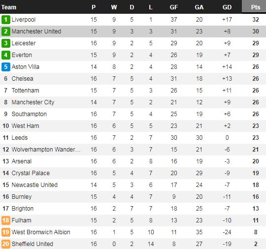 Arsenal thắng trận thứ 2 liên tiếp, Arteta vẫn đòi mua sao Real Madrid - Ảnh 3.