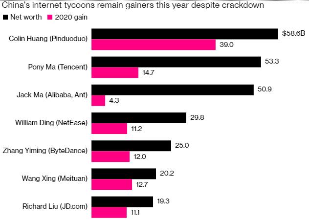 """Bị Trung Quốc """"ghẻ lạnh"""", tỷ phú Jack Ma mất gần 11 tỷ USD trong 2 tháng - Ảnh 3."""