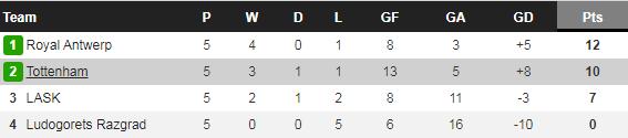 Tottenham bị LASK cầm hòa, Mourinho chỉ trích gần như cả đội - Ảnh 2.
