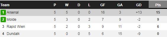 Arsenal đại thắng ở Europa League, Arteta nói lời gan ruột với CĐV - Ảnh 2.