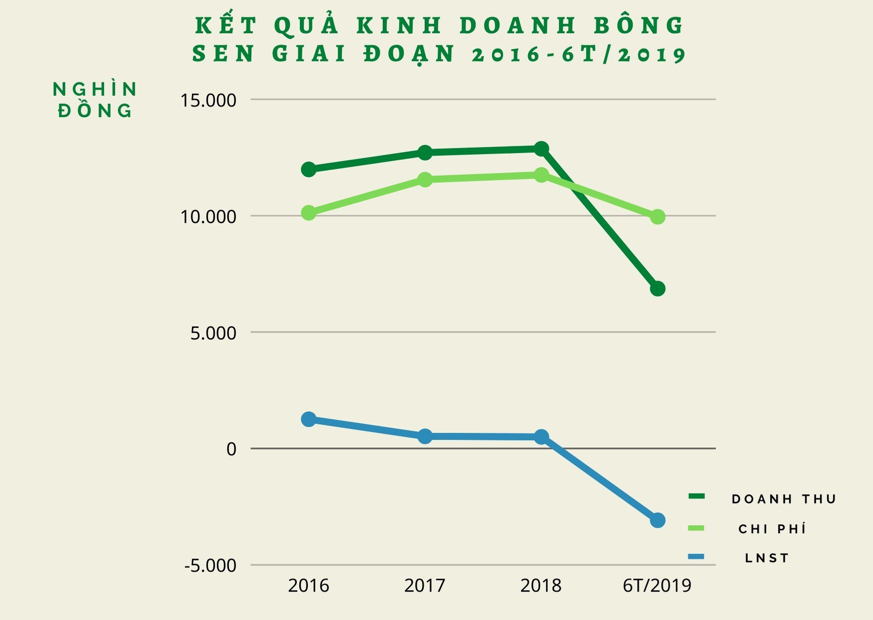 Sắp IPO hơn 63% vốn của Nhà khách Bông Sen với giá khởi điểm 10.000 đồng/cổ phiếu - Ảnh 1.