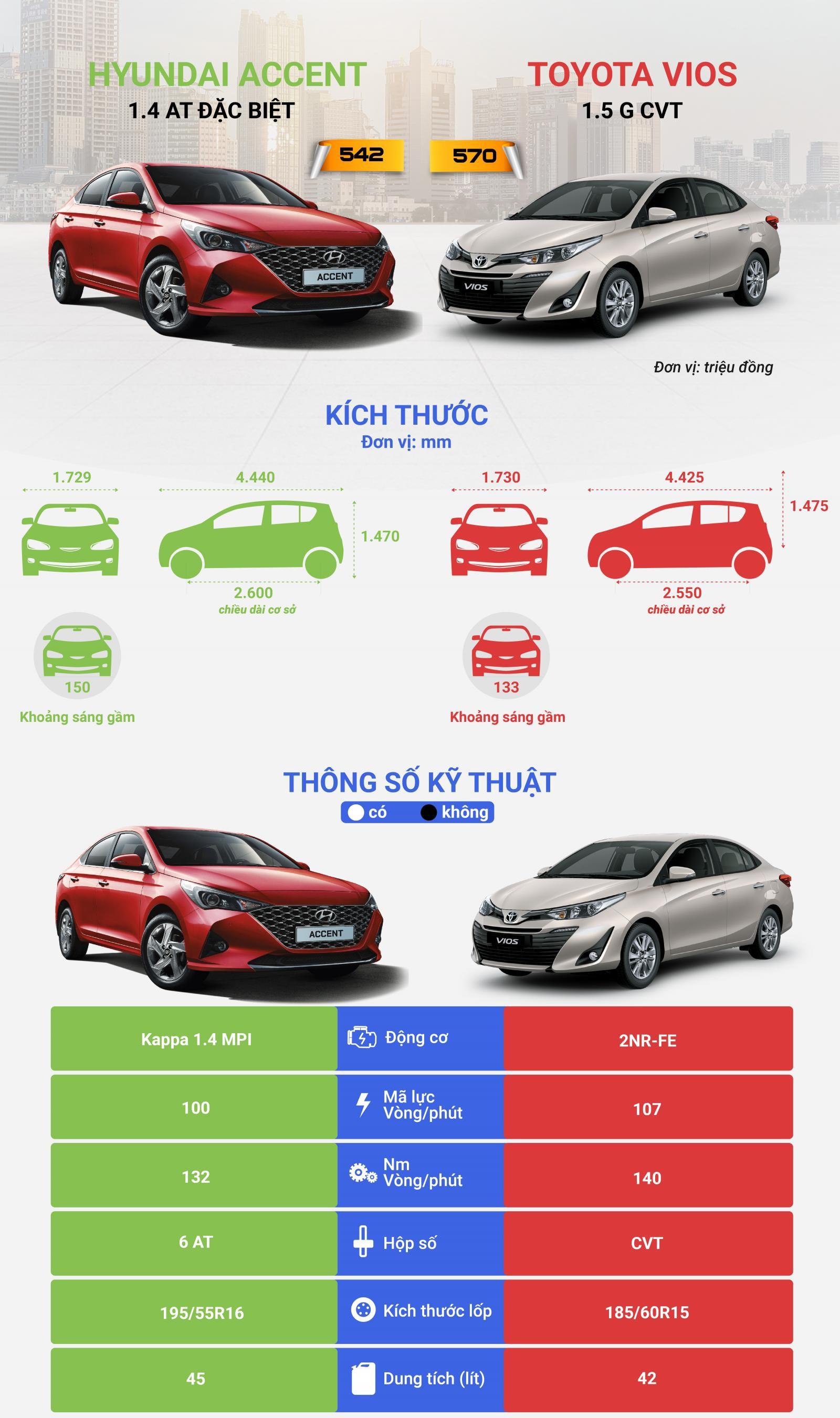 Hyundai Accent đặt cạnh Toyota Vios và cái kết - Ảnh 1.