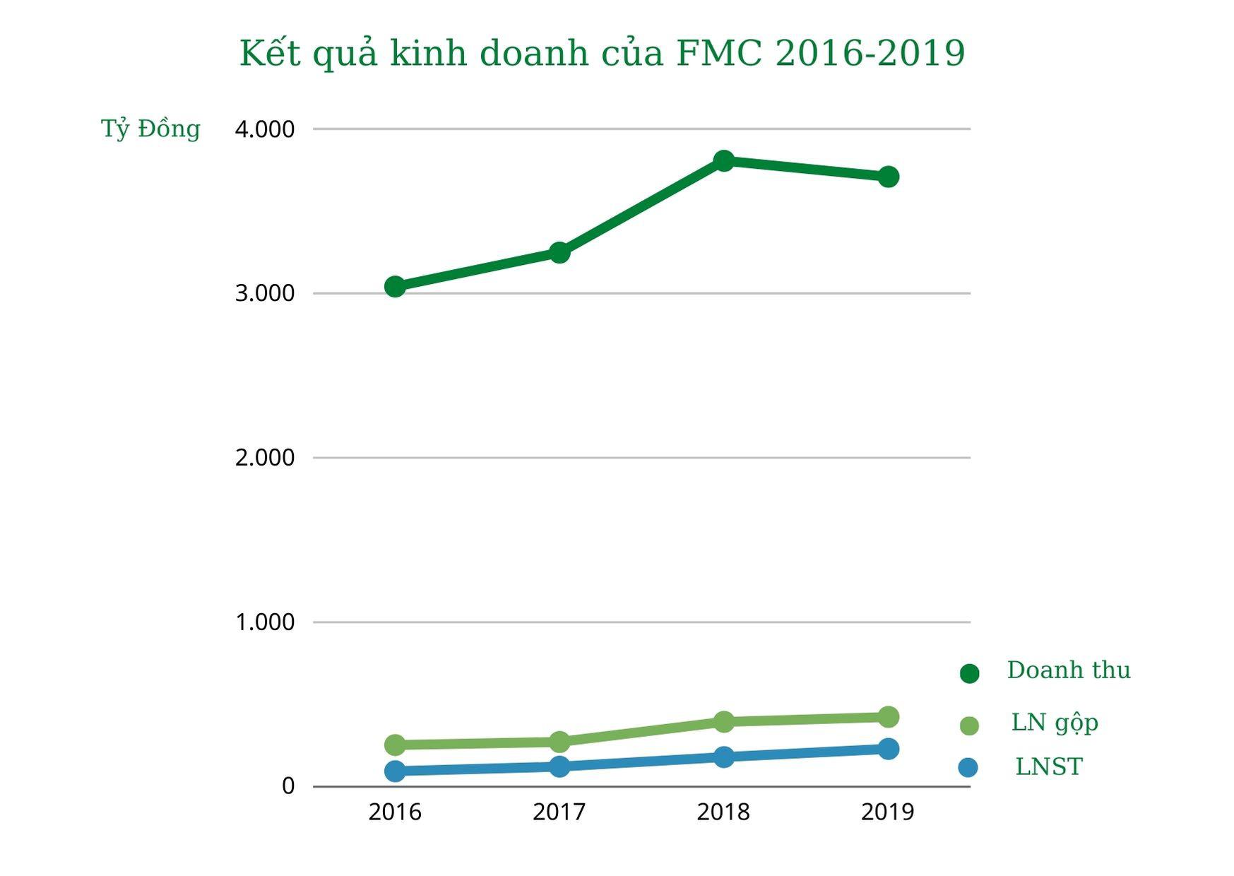 Bất chấp dịch bệnh, doanh số Sao Ta tăng hơn 20%, đạt 180 triệu USD sau 11 tháng - Ảnh 1.