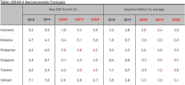 Đa số nền kinh tế ASEAN đi theo mô hình phục hồi chữ U,Việt Nam là ngoại lệ - Ảnh 2.