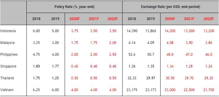 Đa số nền kinh tế ASEAN đi theo mô hình phục hồi chữ U,Việt Nam là ngoại lệ - Ảnh 3.