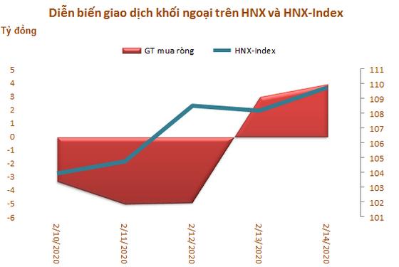 Khối ngoại tiếp tục bán ròng 183 tỷ đồng trong tuần 10-14/2, tập trung 'xả' MSN và VNM - Ảnh 3.