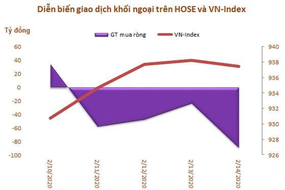 Khối ngoại tiếp tục bán ròng 183 tỷ đồng trong tuần 10-14/2, tập trung 'xả' MSN và VNM