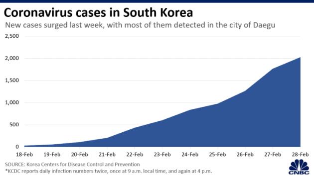 Chứng khoán Châu Á chìm sâu khi số ca nhiễm virus corona tại Hàn Quốc vượt mốc 2.000 - Ảnh 2.