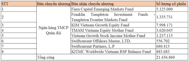 MB phát hành riêng lẻ hơn 64 triệu cổ phiếu cho khối ngoại với giá 27.000 đồng/cp - Ảnh 2.