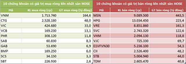 Khối ngoại bán ròng 9 tuần liên tiếp trên HoSE, trị giá 10.270 tỷ đồng - Ảnh 2.