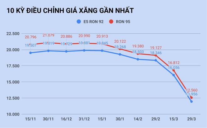 Lý do giá xăng nhập hạ 50%, Việt Nam chỉ giảm 4.200 đồng/lít - Ảnh 1.
