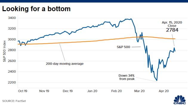 Chứng khoán Mỹ giảm mạnh khi Bộ Thương mại công bố dữ liệu kinh tế tháng 3 ảm đạm - Ảnh 1.