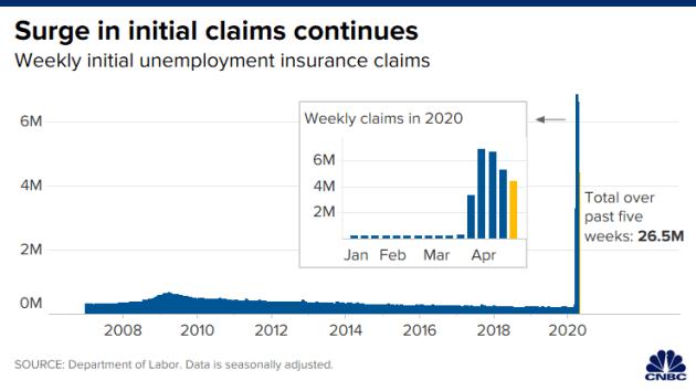 Khủng hoảng đại dịch Covid-19: 26 triệu người Mỹ xin trợ cấp thất nghiệp trong 5 tuần - Ảnh 1.