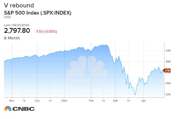3 thách thức chờ đợi thị trường chứng khoán thế giới vào tháng 5 - Ảnh 1.