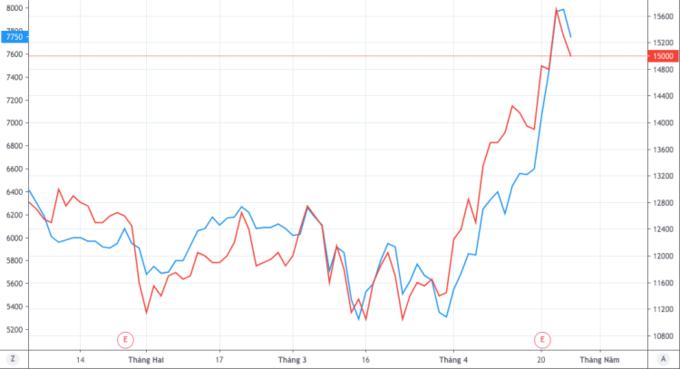 4 cổ phiếu tiềm năng khi giá dầu lao dốc - Ảnh 2.