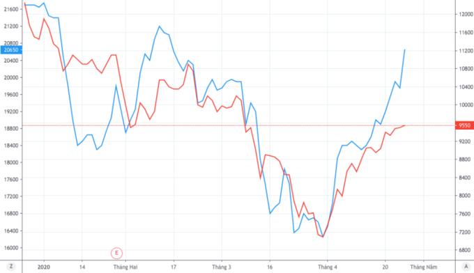 4 cổ phiếu tiềm năng khi giá dầu lao dốc - Ảnh 1.