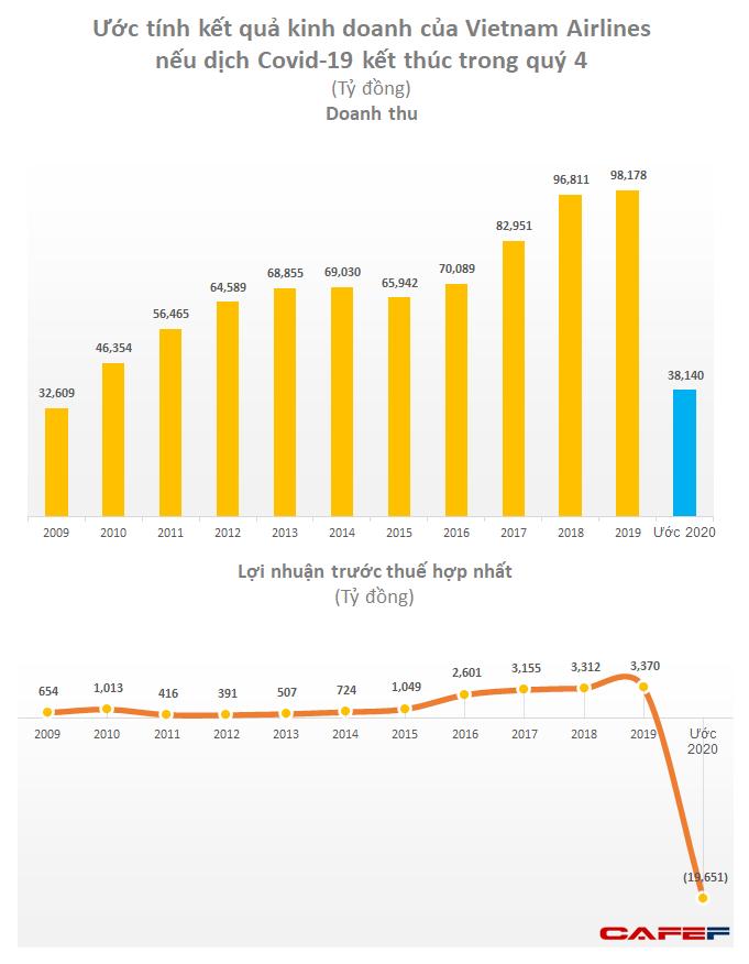 Vietnam Airlines ước lỗ 2.400 tỷ trong quý 1, cả năm có thể lỗ gần 20.000 tỷ nếu dịch kéo dài đến quý 4 - Ảnh 1.
