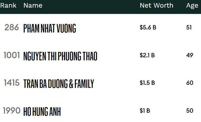 Forbes: Việt Nam có 4 tỷ phú năm 2020 - Ảnh 2.