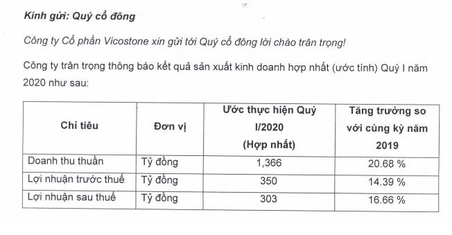 """Kinh doanh tích cực, tài sản trên sàn của đại gia Nam Định vẫn """"bốc hơi"""" gần 1.500 tỷ - Ảnh 1."""