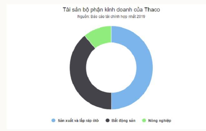 Tỷ phú Trần Bá Dương chia tách Thaco thế nào? - Ảnh 1.