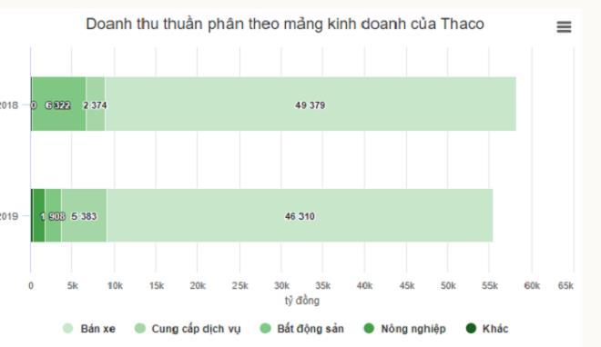 Tỷ phú Trần Bá Dương chia tách Thaco thế nào? - Ảnh 2.