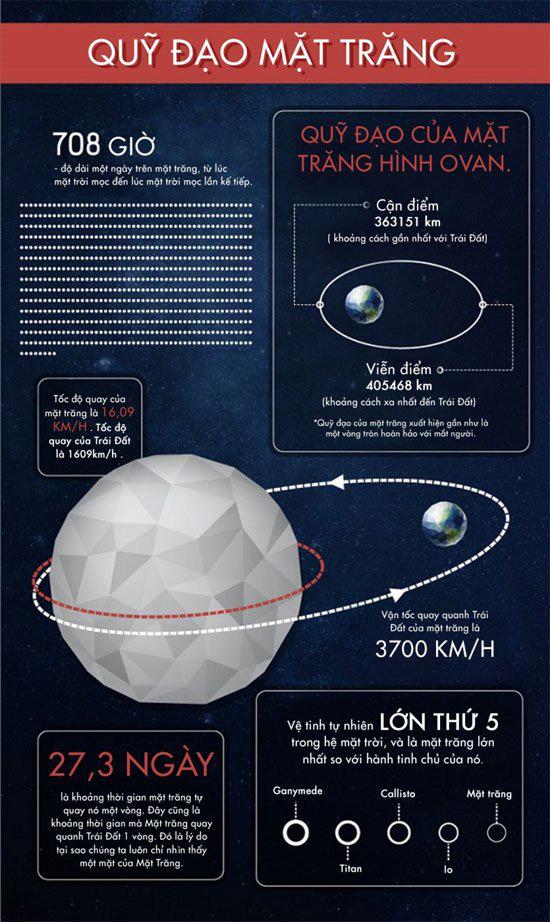 50 sự thật thú vị về mặt trăng - Ảnh 2.