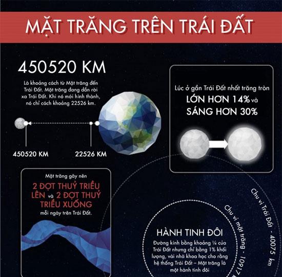 50 sự thật thú vị về mặt trăng - Ảnh 3.