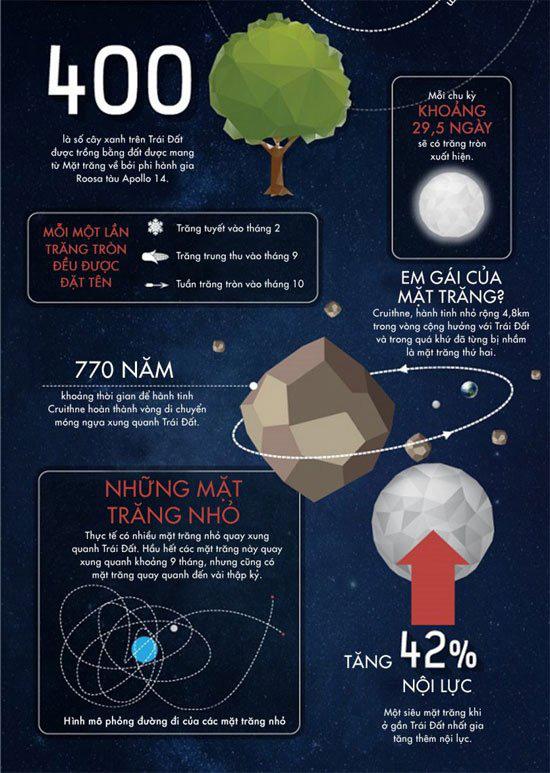 50 sự thật thú vị về mặt trăng - Ảnh 4.